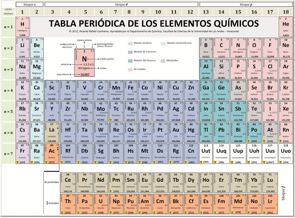 tabla periodica de los elementos quimicos y sus valencias gallery periodic table and sample with full version of table - Tabla Periodica De Los Elementos Quimicos Con Sus Valencias