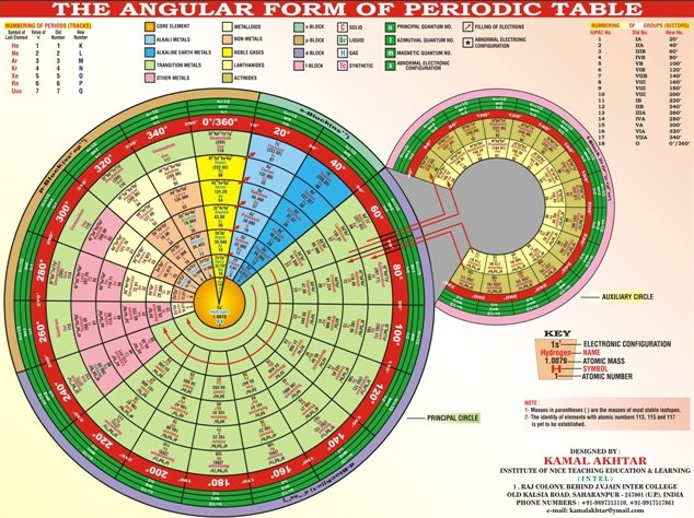 Nueva web rr contreras for Periodic table at 85